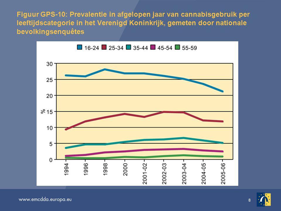 8 Figuur GPS-10: Prevalentie in afgelopen jaar van cannabisgebruik per leeftijdscategorie in het Verenigd Koninkrijk, gemeten door nationale bevolkingsenquêtes