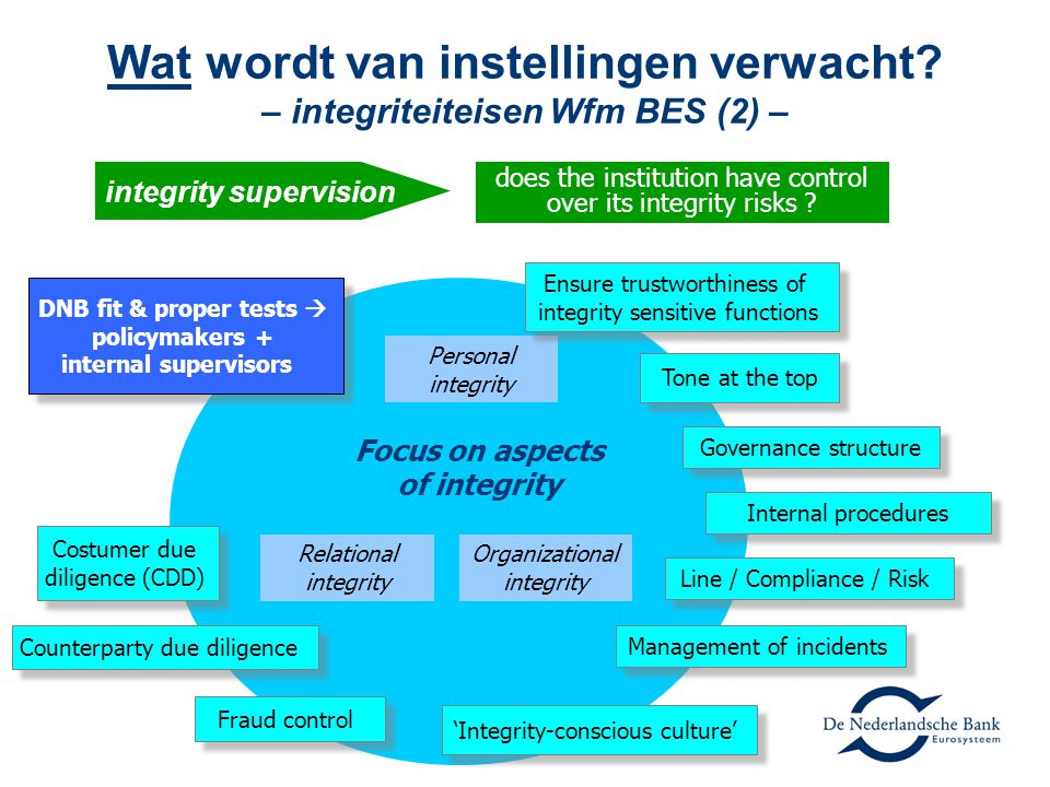Wat wordt van instellingen verwacht? – integriteiteisen Wfm BES (2) – does the institution have control over its integrity risks ? Personal integrity