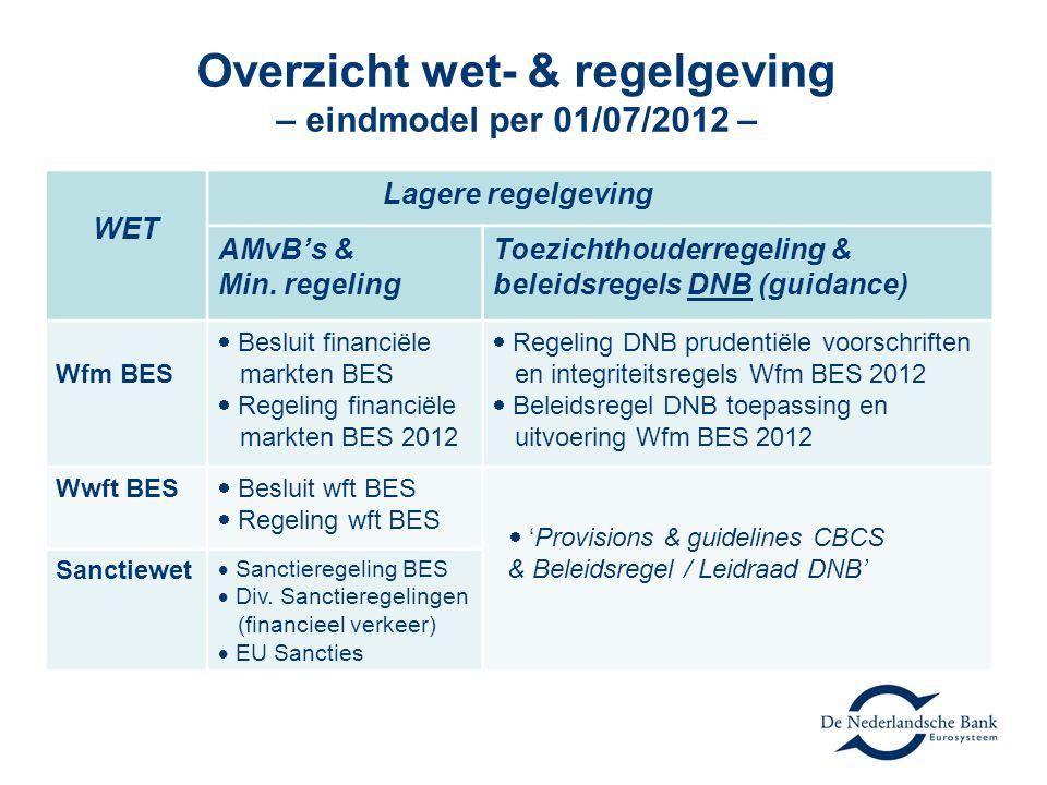 Overzicht wet- & regelgeving – eindmodel per 01/07/2012 – WET Lagere regelgeving AMvB's & Min. regeling Toezichthouderregeling & beleidsregels DNB (gu