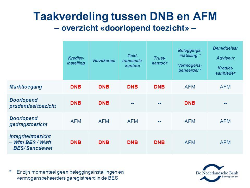 Taakverdeling tussen DNB en AFM – overzicht «doorlopend toezicht» – * Er zijn momenteel geen beleggingsinstellingen en vermogensbeheerders geregistreerd in de BES Krediet- instelling Verzekeraar Geld- transactie- kantoor Trust- kantoor Beleggings- instelling * Vermogens- beheerder * Bemiddelaar Adviseur Krediet- aanbieder MarkttoegangDNB AFM Doorlopend prudentieel toezicht DNB -- DNB-- Doorlopend gedragstoezicht AFM --AFM Integriteittoezicht – Wfm BES / Wwft BES/ Sanctiewet DNB AFM