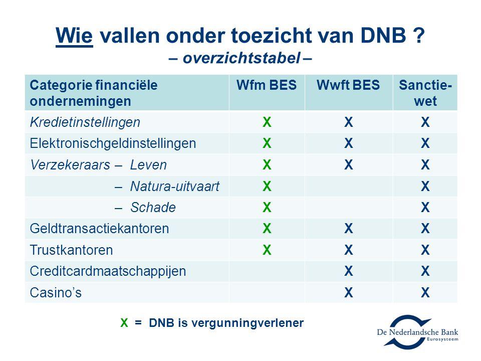 Wie vallen onder toezicht van DNB ? – overzichtstabel – Categorie financiële ondernemingen Wfm BESWwft BESSanctie- wet KredietinstellingenXXX Elektron