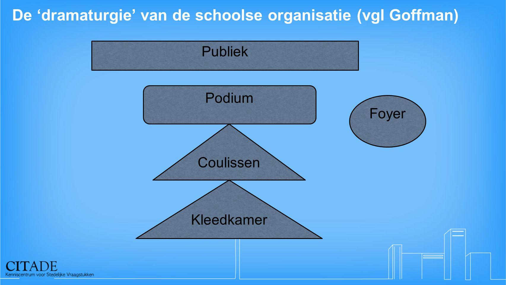De 'dramaturgie' van de schoolse organisatie (vgl Goffman) Publiek Foyer Podium Coulissen Kleedkamer