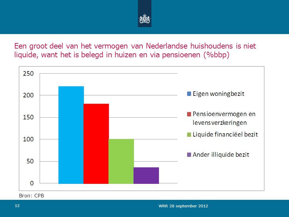 12 Een groot deel van het vermogen van Nederlandse huishoudens is niet liquide, want het is belegd in huizen en via pensioenen (%bbp) Bron: CPB WRR 28 september 2012