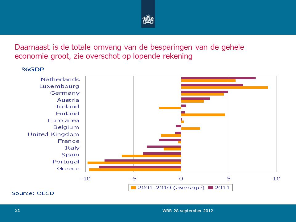 Daarnaast is de totale omvang van de besparingen van de gehele economie groot, zie overschot op lopende rekening 21 WRR 28 september 2012