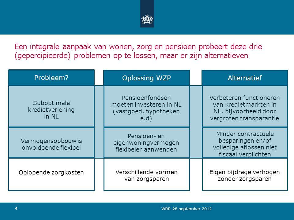 Een integrale aanpaak van wonen, zorg en pensioen probeert deze drie (gepercipieerde) problemen op te lossen, maar er zijn alternatieven Suboptimale kredietverlening in NL 4 AlternatiefOplossing WZPProbleem.