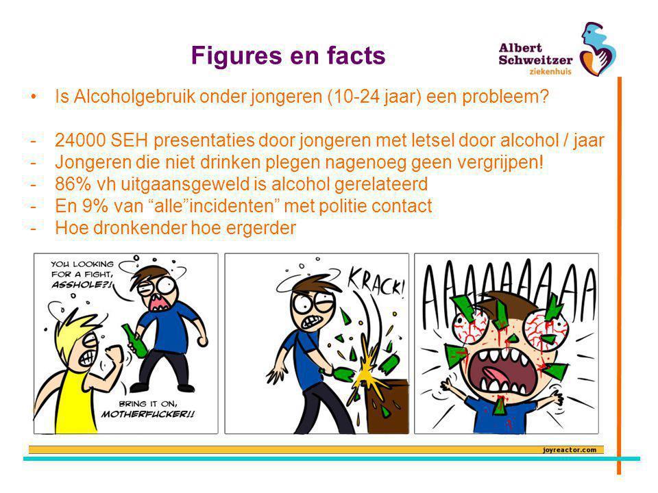 Figures en facts •Is Alcoholgebruik onder jongeren (10-24 jaar) een probleem.