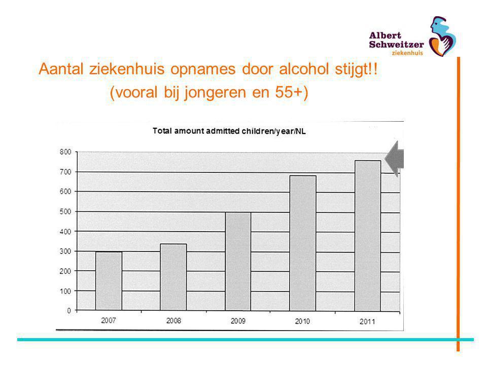 Aantal ziekenhuis opnames door alcohol stijgt!! (vooral bij jongeren en 55+)
