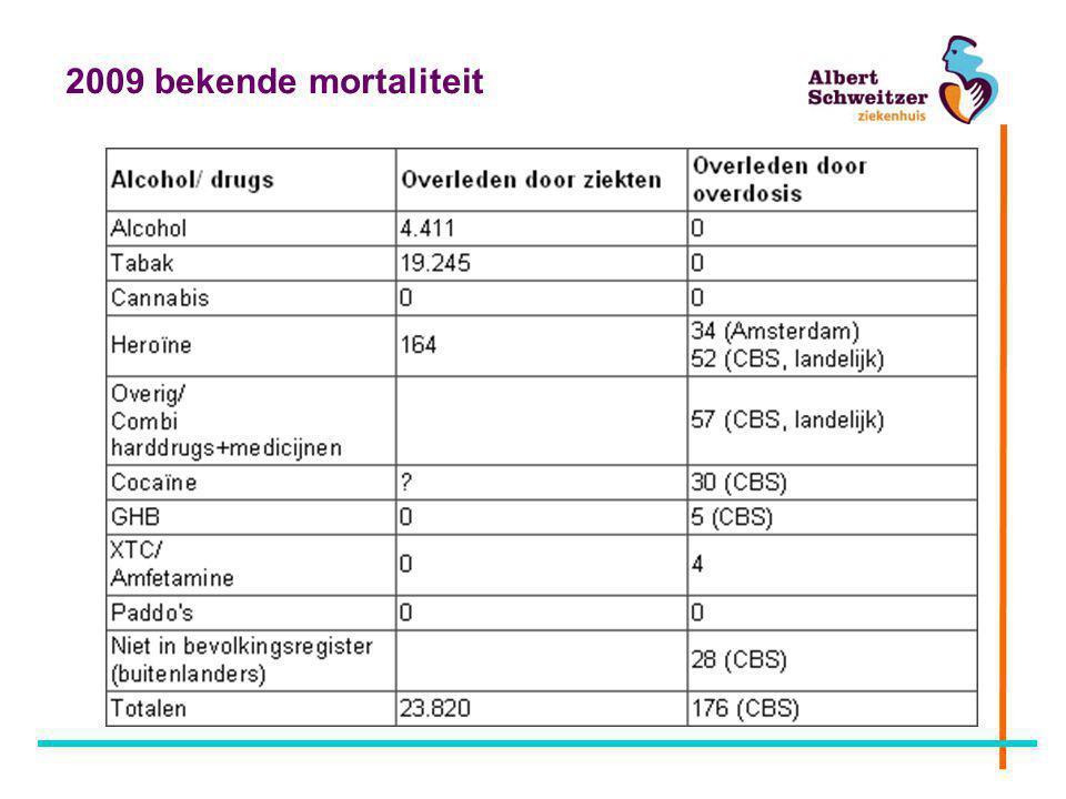 2009 bekende mortaliteit