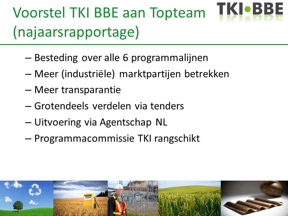 Voorstel TKI BBE aan Topteam (najaarsrapportage) – Besteding over alle 6 programmalijnen – Meer (industriële) marktpartijen betrekken – Meer transpara