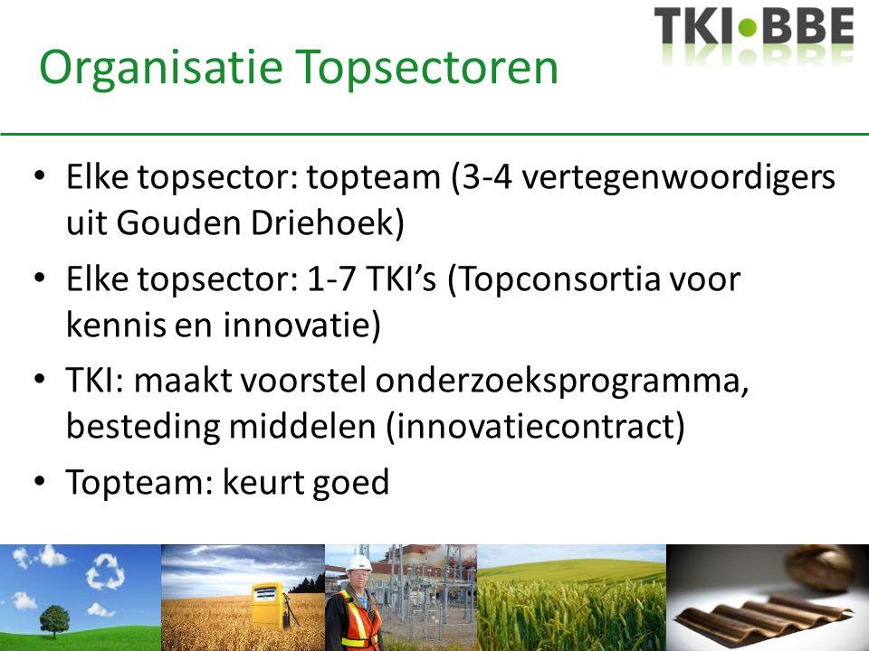 Organisatie Topsectoren • Elke topsector: topteam (3-4 vertegenwoordigers uit Gouden Driehoek) • Elke topsector: 1-7 TKI's (Topconsortia voor kennis e