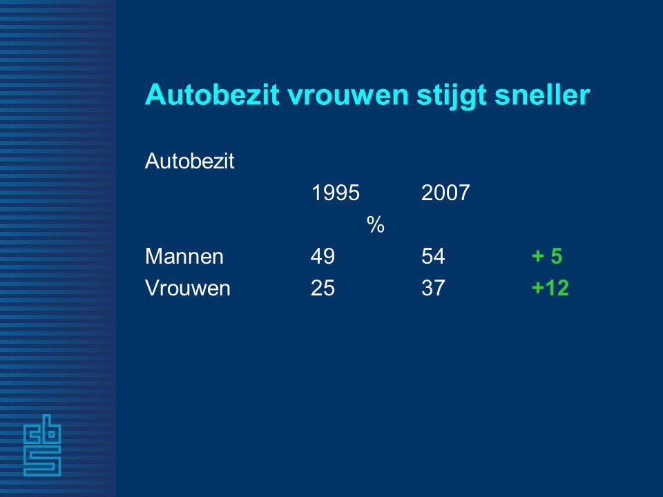 Autobezit vrouwen stijgt sneller Autobezit 1995 2007 % Mannen 4954+ 5 Vrouwen2537+12