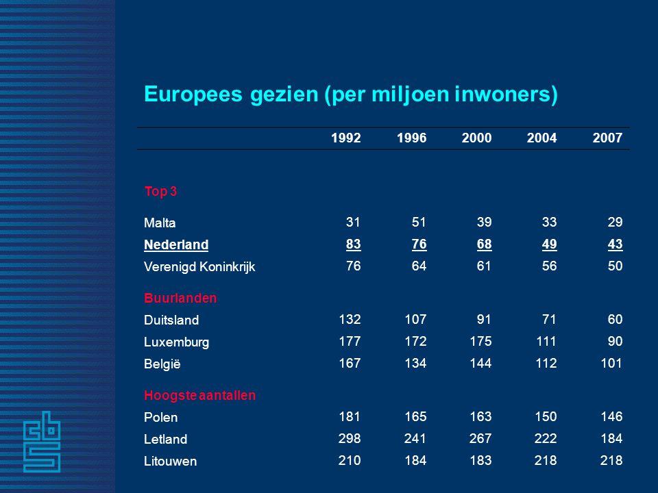 Europees gezien (per miljoen inwoners) 19921996200020042007 Top 3 Malta 3151393329 Nederland 8376684943 Verenigd Koninkrijk 7664615650 Buurlanden Duitsland 132107917160 Luxemburg 17717217511190 België 167134144112101 Hoogste aantallen Polen 181165163150146 Letland 298241267222184 Litouwen 210184183218