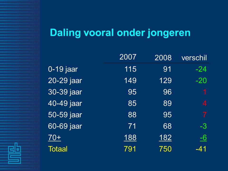Daling vooral onder jongeren 2007 2008verschil 0-19 jaar11591-24 20-29 jaar149129-20 30-39 jaar95961 40-49 jaar85894 50-59 jaar88957 60-69 jaar7168-3 70+188182-6 Totaal791750-41