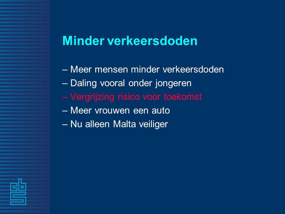 Minder verkeersdoden – Meer mensen minder verkeersdoden – Daling vooral onder jongeren – Vergrijzing risico voor toekomst – Meer vrouwen een auto – Nu alleen Malta veiliger