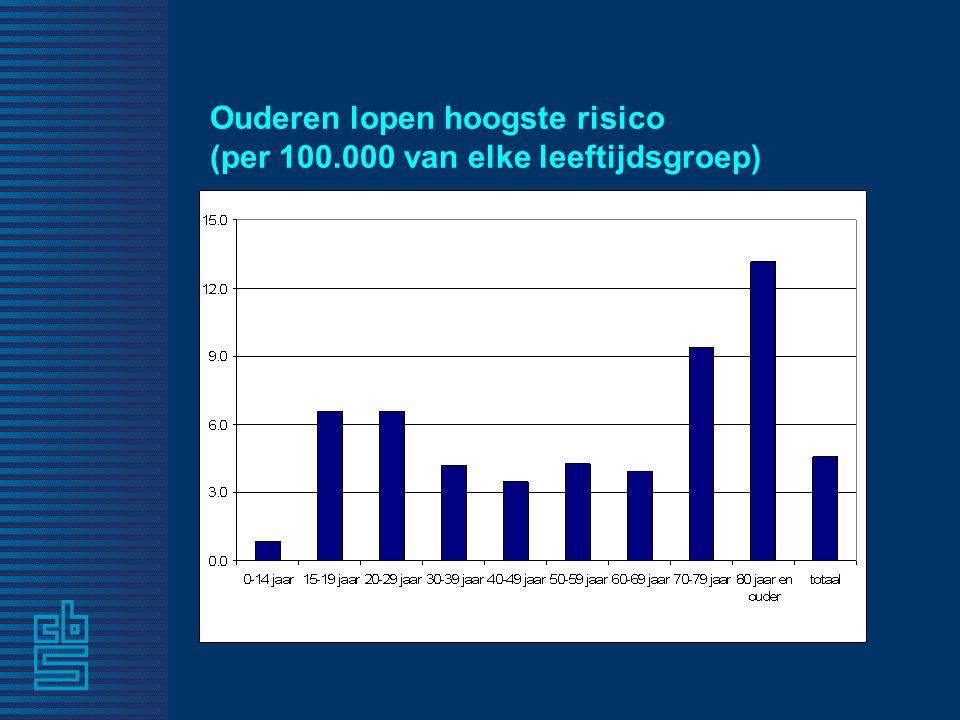 Ouderen lopen hoogste risico (per 100.000 van elke leeftijdsgroep)