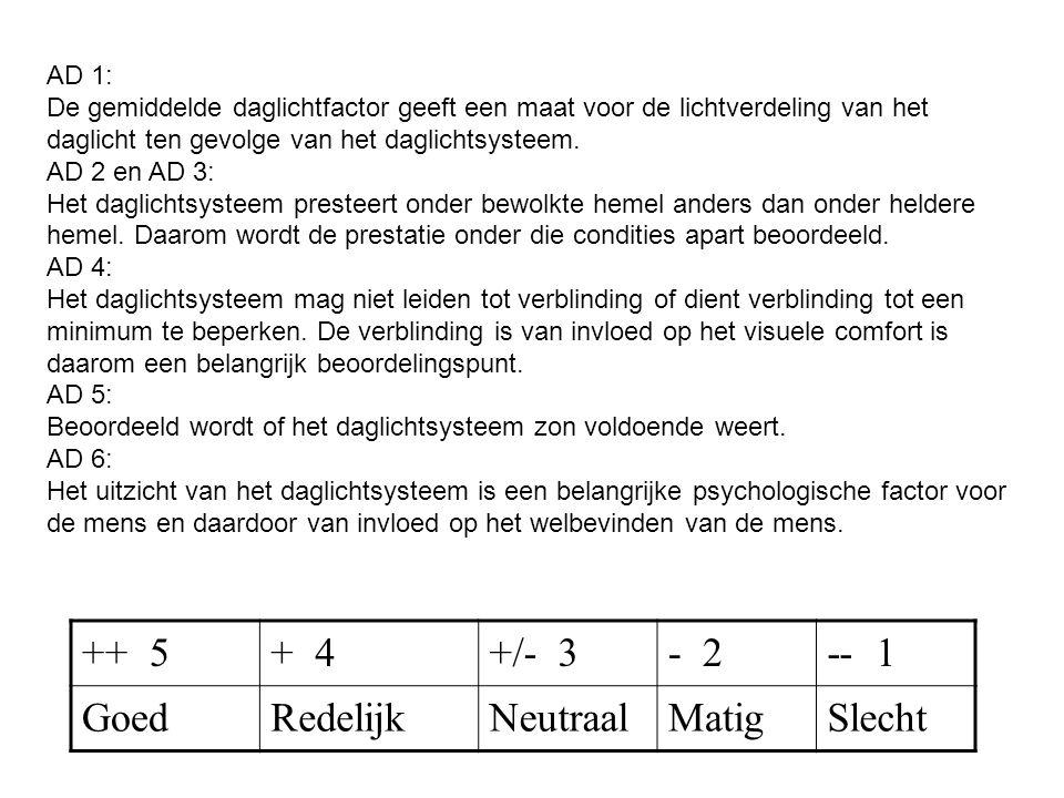 AD 1: De gemiddelde daglichtfactor geeft een maat voor de lichtverdeling van het daglicht ten gevolge van het daglichtsysteem. AD 2 en AD 3: Het dagli