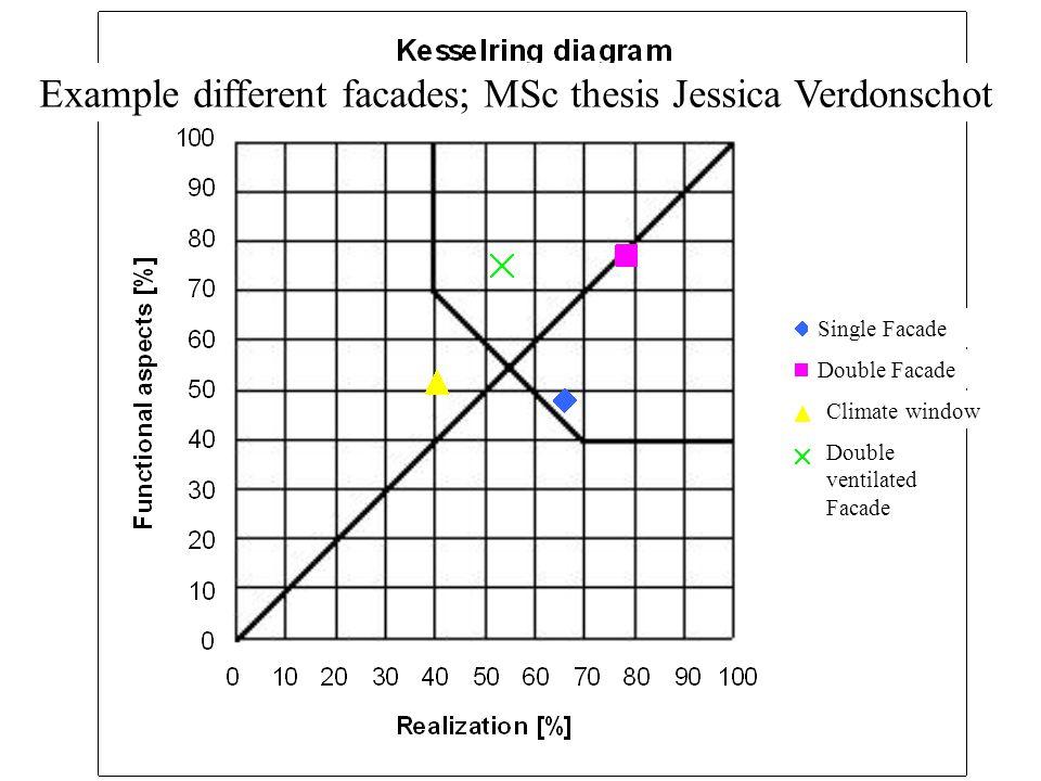 Single Facade Double Facade Double ventilated Facade Climate window Example different facades; MSc thesis Jessica Verdonschot