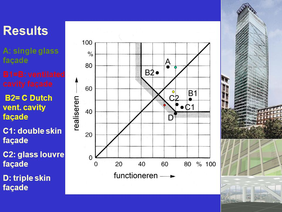 Results A: single glass façade B1=B: ventilated cavity façade B2= C Dutch vent. cavity façade C1: double skin façade C2: glass louvre façade D: triple