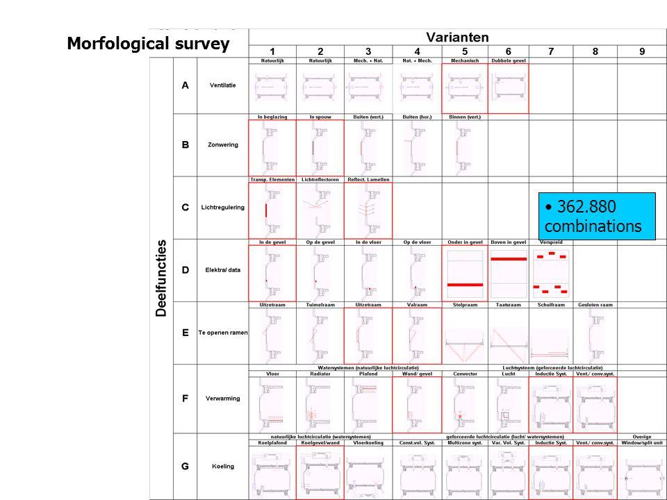 • 362.880 combinations Morfological survey