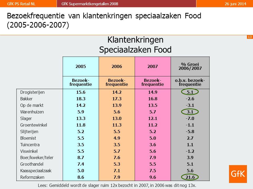 13 GfK PS Retail NLGfK Supermarktkengetallen 200826 juni 2014 Bezoekfrequentie van klantenkringen speciaalzaken Food (2005-2006-2007) 200520062007 % Groei 2006/2007 Bezoek- frequentie o.b.v.