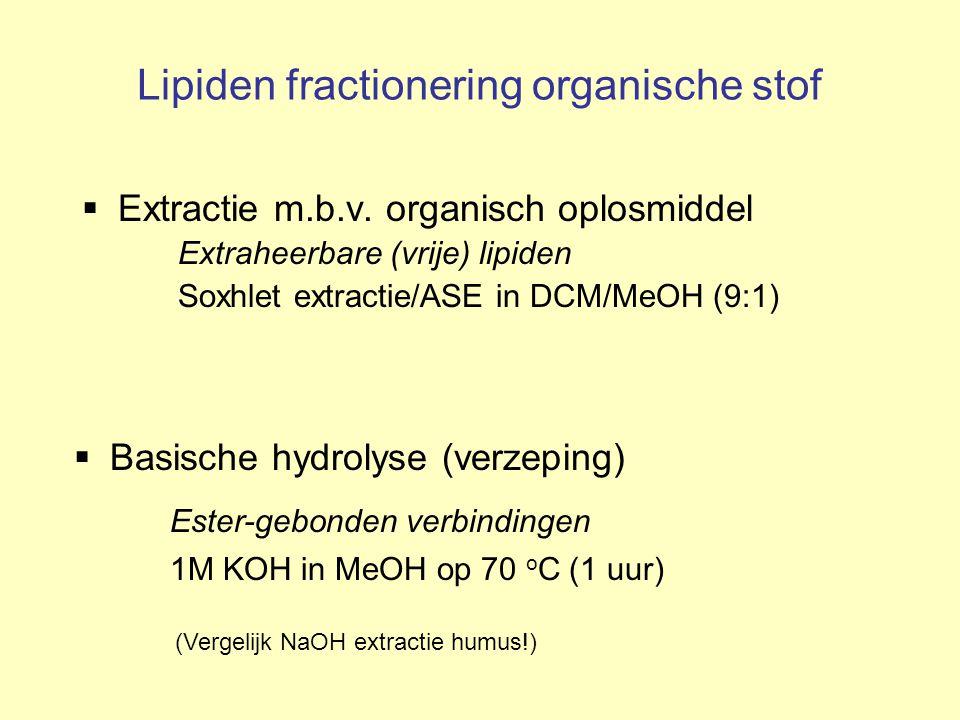 Lipiden fractionering organische stof  Extractie m.b.v. organisch oplosmiddel Extraheerbare (vrije) lipiden Soxhlet extractie/ASE in DCM/MeOH (9:1) 