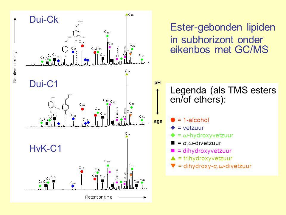 HvK-C1 Dui-C1 age pH Ester-gebonden lipiden in subhorizont onder eikenbos met GC/MS Legenda (als TMS esters en/of ethers):  = 1-alcohol  = vetzuur 