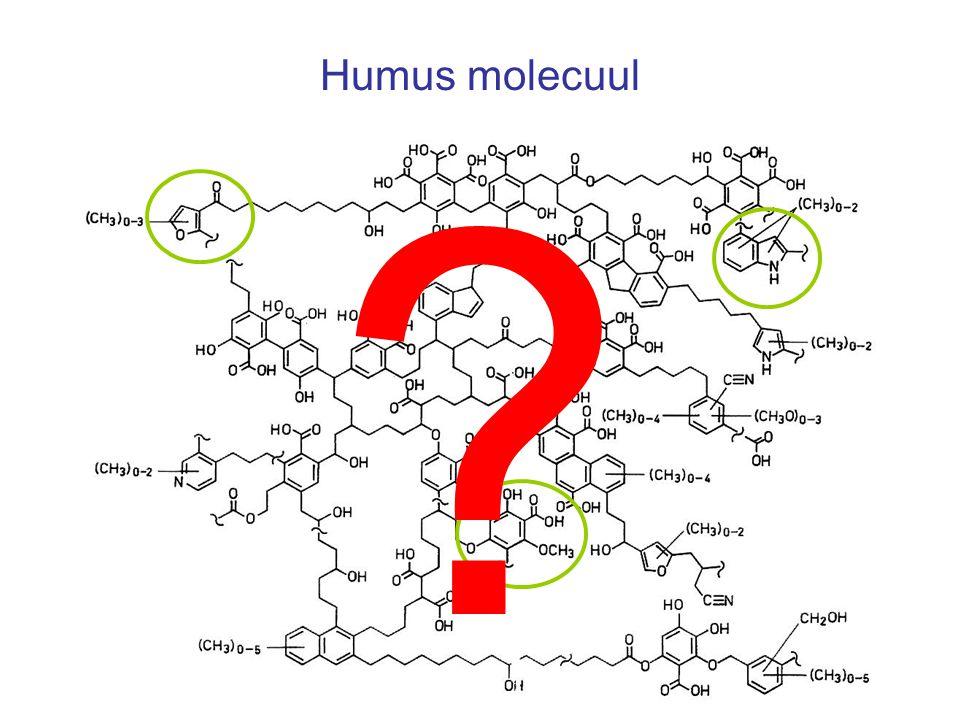 HvK-C1 Dui-C1 age pH Ester-gebonden lipiden in subhorizont onder eikenbos met GC/MS Legenda (als TMS esters en/of ethers):  = 1-alcohol  = vetzuur  = ω-hydroxyvetzuur  = α,ω-divetzuur  = dihydroxyvetzuur  = trihydroxyvetzuur  = dihydroxy-α,ω-divetzuur