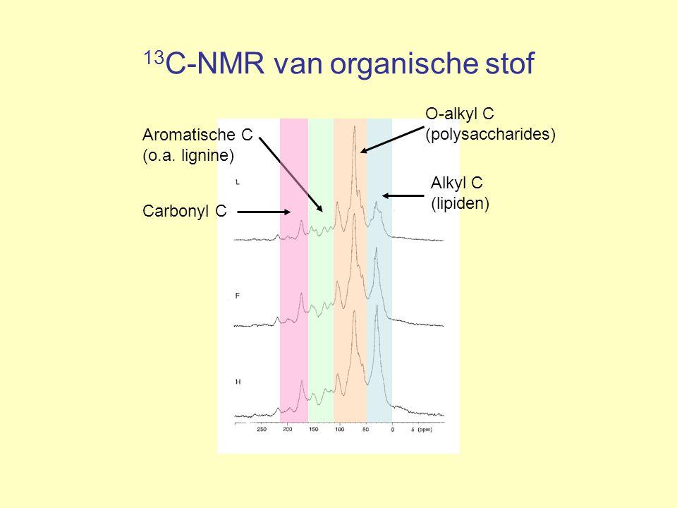 13 C-NMR van organische stof Alkyl C (lipiden) O-alkyl C (polysaccharides) Aromatische C (o.a. lignine) Carbonyl C