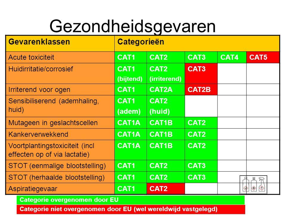 Gezondheidsgevaren GevarenklassenCategorieën Acute toxiciteit CAT1CAT2CAT3CAT4CAT5 Huidirritatie/corrosiefCAT1 (bijtend) CAT2 (irriterend) CAT3 Irrite