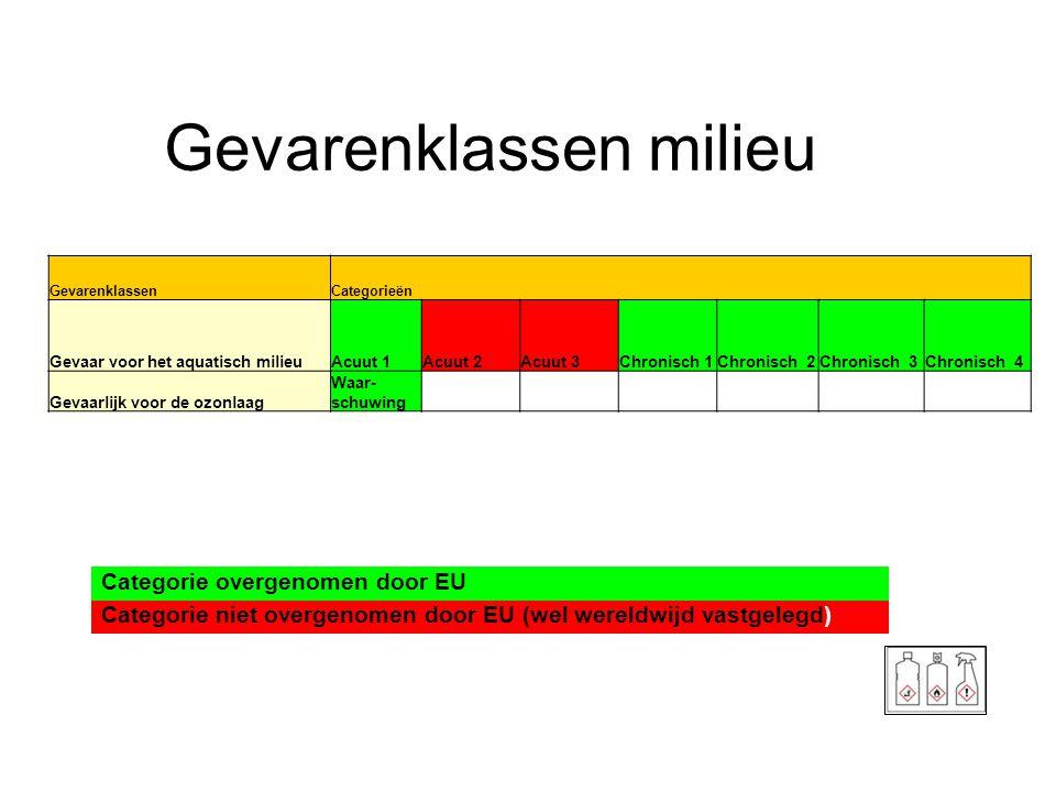 Gevarenklassen milieu Categorie overgenomen door EU Categorie niet overgenomen door EU (wel wereldwijd vastgelegd) GevarenklassenCategorieën Gevaar vo