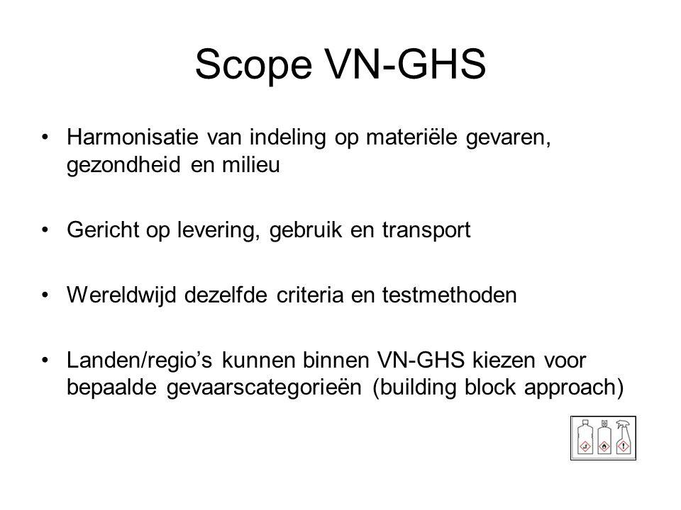 Scope VN-GHS •Harmonisatie van indeling op materiële gevaren, gezondheid en milieu •Gericht op levering, gebruik en transport •Wereldwijd dezelfde cri