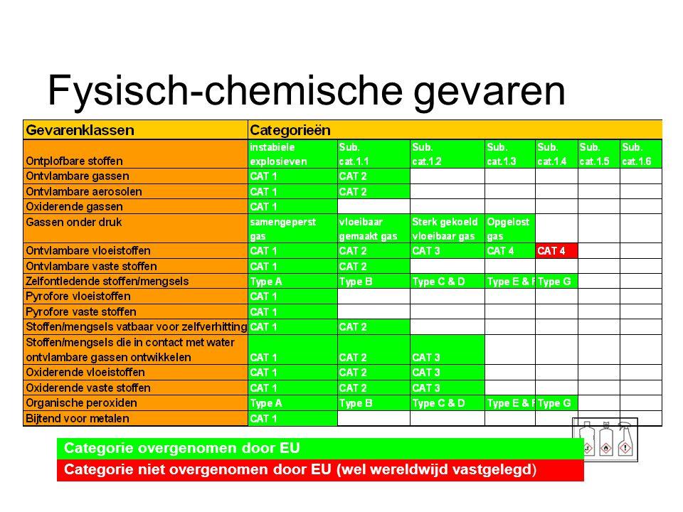 Fysisch-chemische gevaren Categorie overgenomen door EU Categorie niet overgenomen door EU (wel wereldwijd vastgelegd)