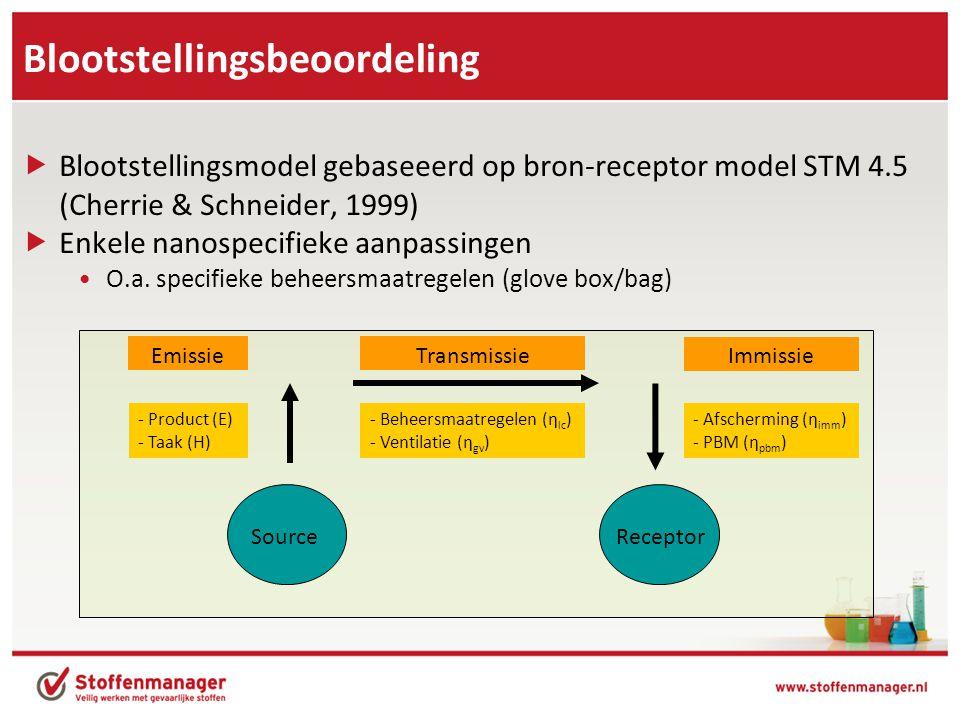 Blootstellingsbeoordeling  Blootstellingsmodel gebaseeerd op bron-receptor model STM 4.5 (Cherrie & Schneider, 1999)  Enkele nanospecifieke aanpassingen •O.a.