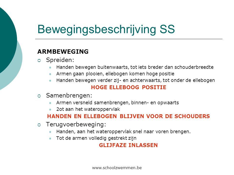 www.schoolzwemmen.be Bewegingsbeschrijving SS ARMBEWEGING  Spreiden:  Handen bewegen buitenwaarts, tot iets breder dan schouderbreedte  Armen gaan