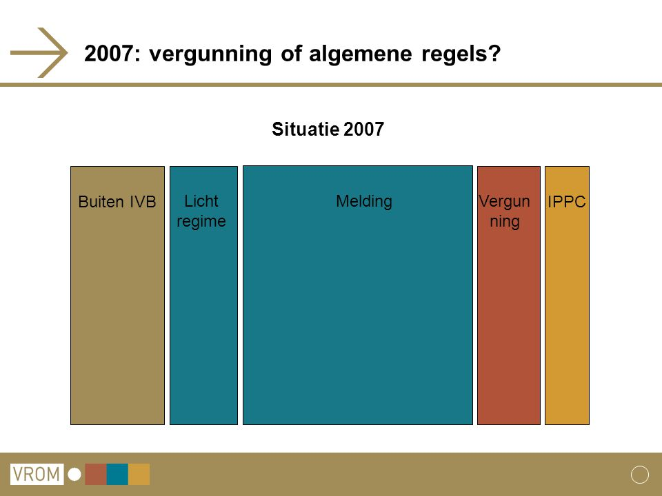 2007: vergunning of algemene regels? Buiten IVB Licht regime Vergun ning IPPC Melding Situatie 2007