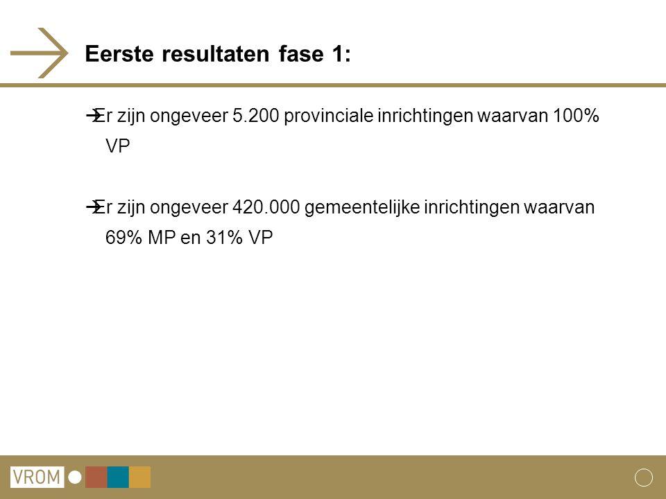 Eerste resultaten fase 1:  Er zijn ongeveer 5.200 provinciale inrichtingen waarvan 100% VP  Er zijn ongeveer 420.000 gemeentelijke inrichtingen waarvan 69% MP en 31% VP
