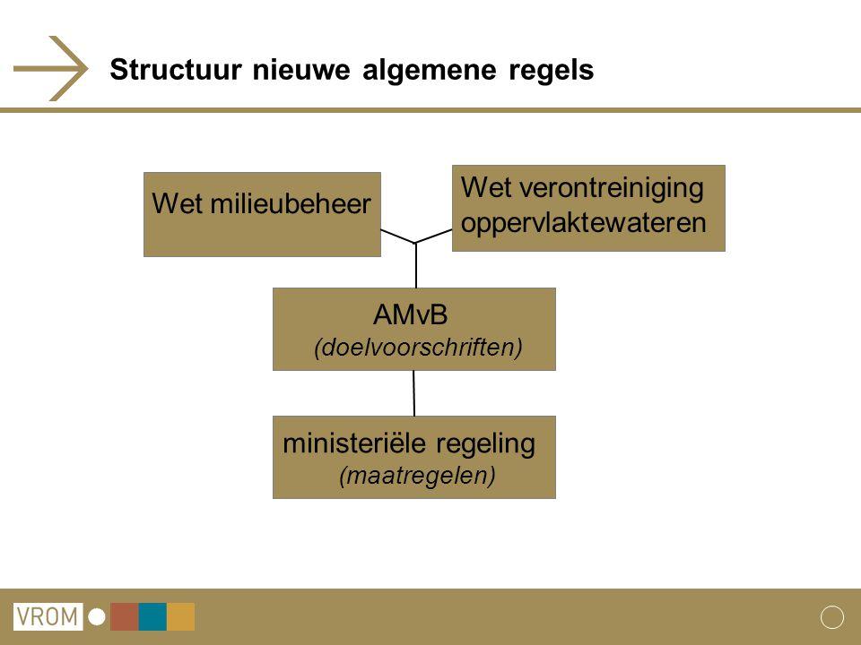 Structuur nieuwe algemene regels ministeriële regeling (maatregelen) AMvB (doelvoorschriften) Wet milieubeheer Wet verontreiniging oppervlaktewateren