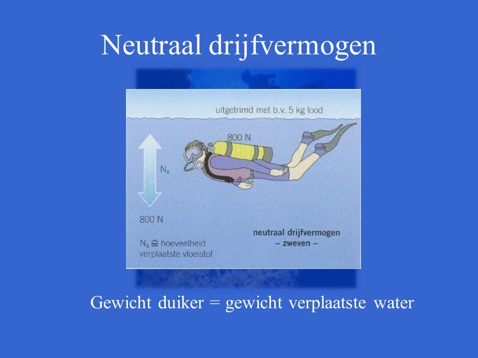 Neutraal drijfvermogen Gewicht duiker = gewicht verplaatste water