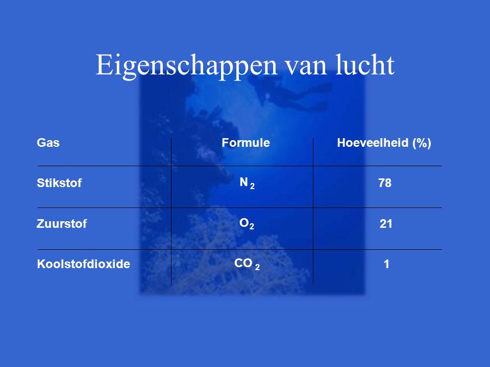 Eigenschappen van lucht GasFormuleHoeveelheid (%) Stikstof N 2 78 Zuurstof O 2 21 Koolstofdioxide CO 2 1
