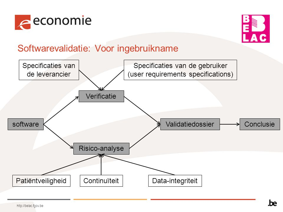 Softwarevalidatie: Voor ingebruikname http://belac.fgov.be software Verificatie Risico-analyse ValidatiedossierConclusie Specificaties van de leveranc