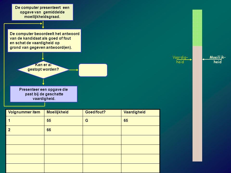De computer beoordeelt het antwoord van de kandidaat als goed of fout en schat de vaardigheid op grond van gegeven antwoord(en).