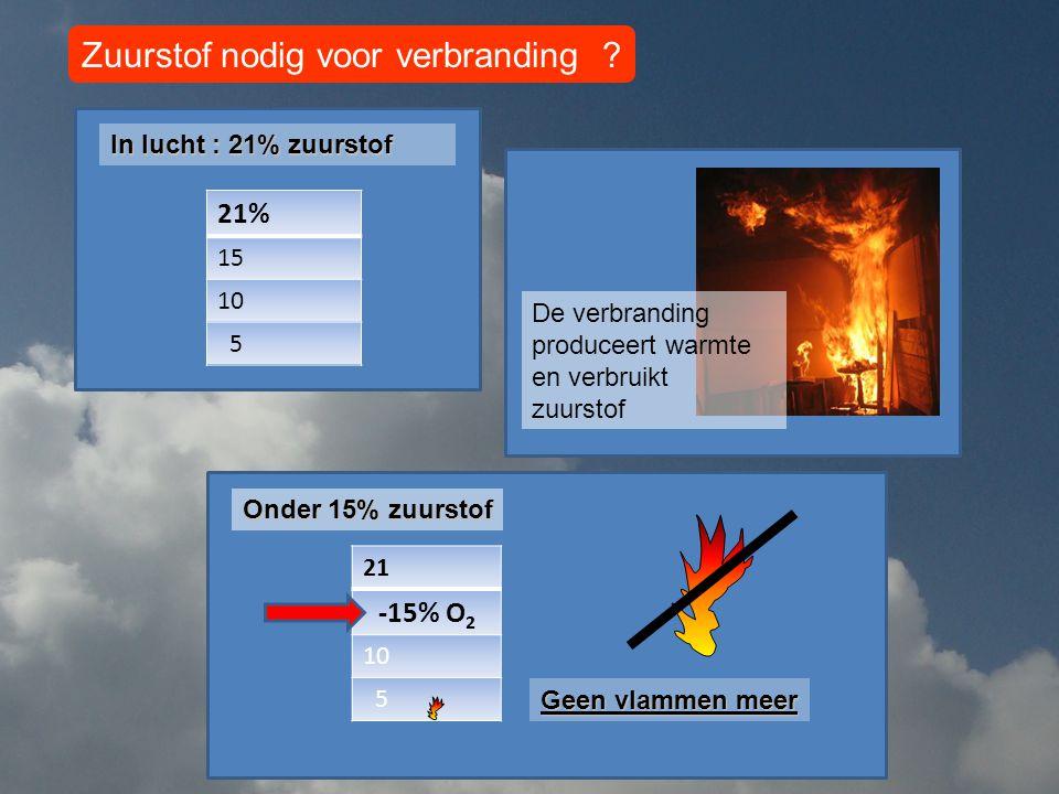 21% 15 10 5 21 -15% O 2 10 5 In lucht : 21% zuurstof Onder 15% zuurstof Zuurstof nodig voor verbranding .