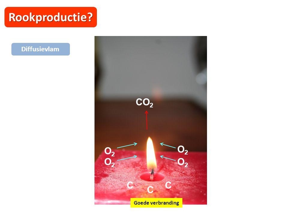 Rookproductie? Diffusievlam O2O2 CO 2 Goede verbranding C C C O2O2 O2O2 O2O2