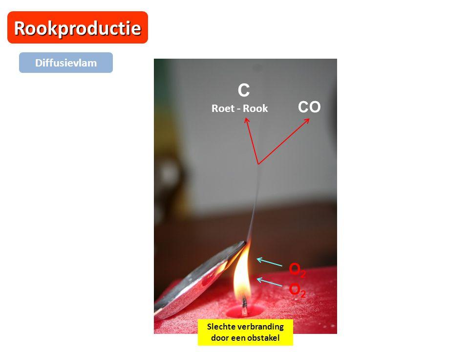 Rookproductie Diffusievlam Slechte verbranding door een obstakel CO C Roet - Rook O2O2 O2O2