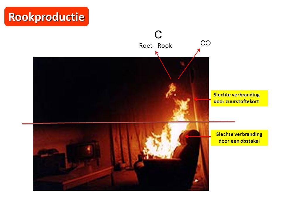 Rookproductie Slechte verbranding door zuurstoftekort CO C Roet - Rook Slechte verbranding door een obstakel