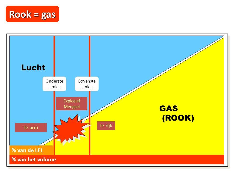 GAS (ROOK) Lucht % van het volume Te rijk Te arm Onderste Limiet Bovenste Limiet % van de LEL Explosief Mengsel Rook = gas