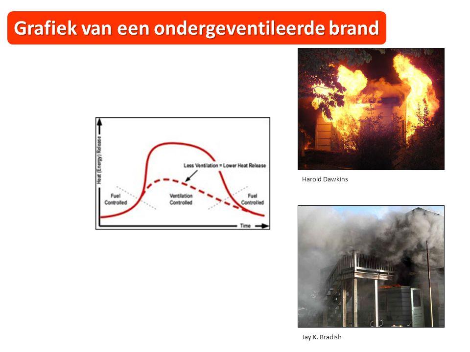 Jay K. Bradish Harold Dawkins Grafiek van een ondergeventileerde brand