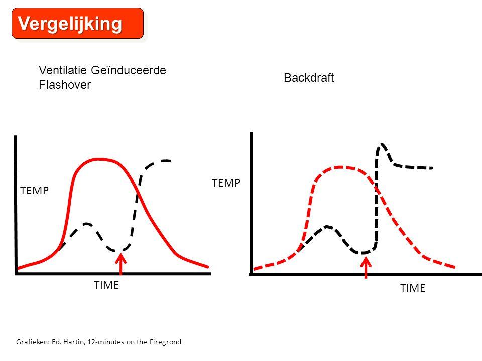 TEMP TIME VergelijkingVergelijking Grafieken: Ed.
