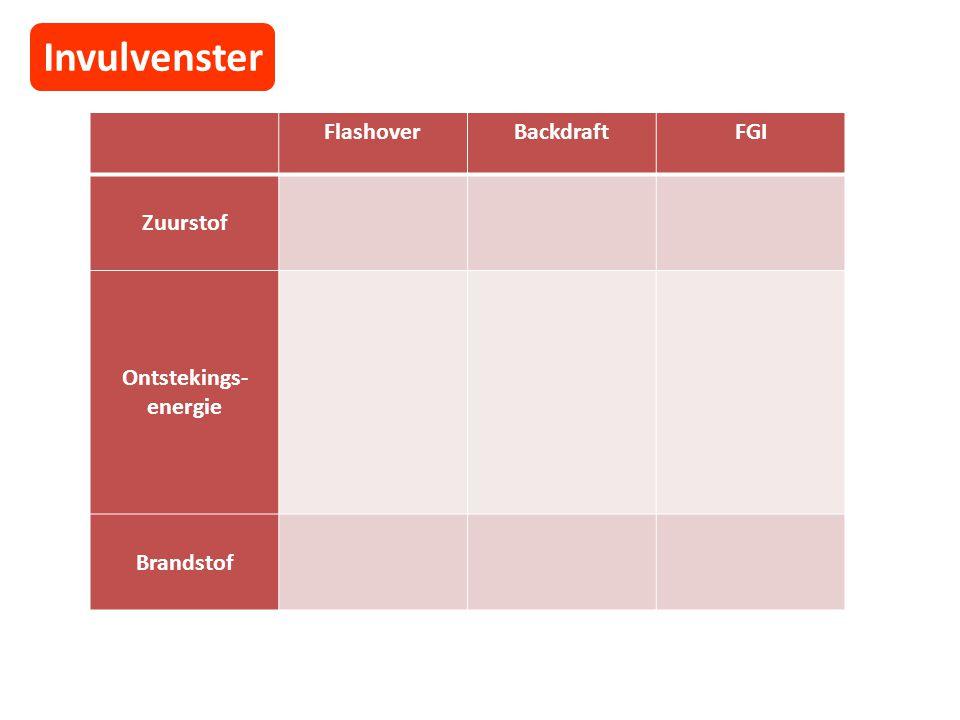 Invulvenster FlashoverBackdraftFGI Zuurstof Ontstekings- energie Brandstof