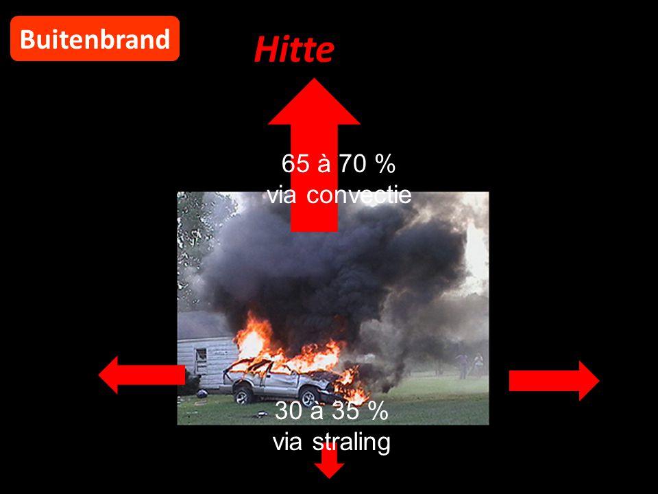 Hitte Buitenbrand 65 à 70 % via convectie 30 à 35 % via straling